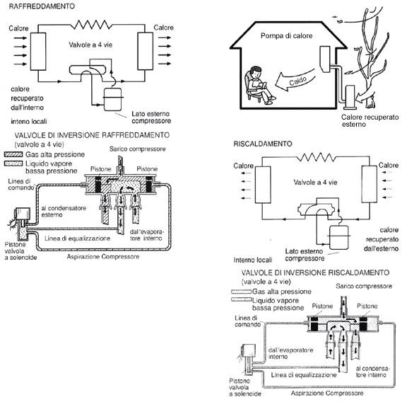 Schema Elettrico Unità Esterna Condizionatore : Come funziona un condizionatore d aria parte