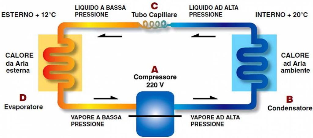 Come funziona un condizionatore d 39 aria parte 1 for Condizionatore non parte compressore